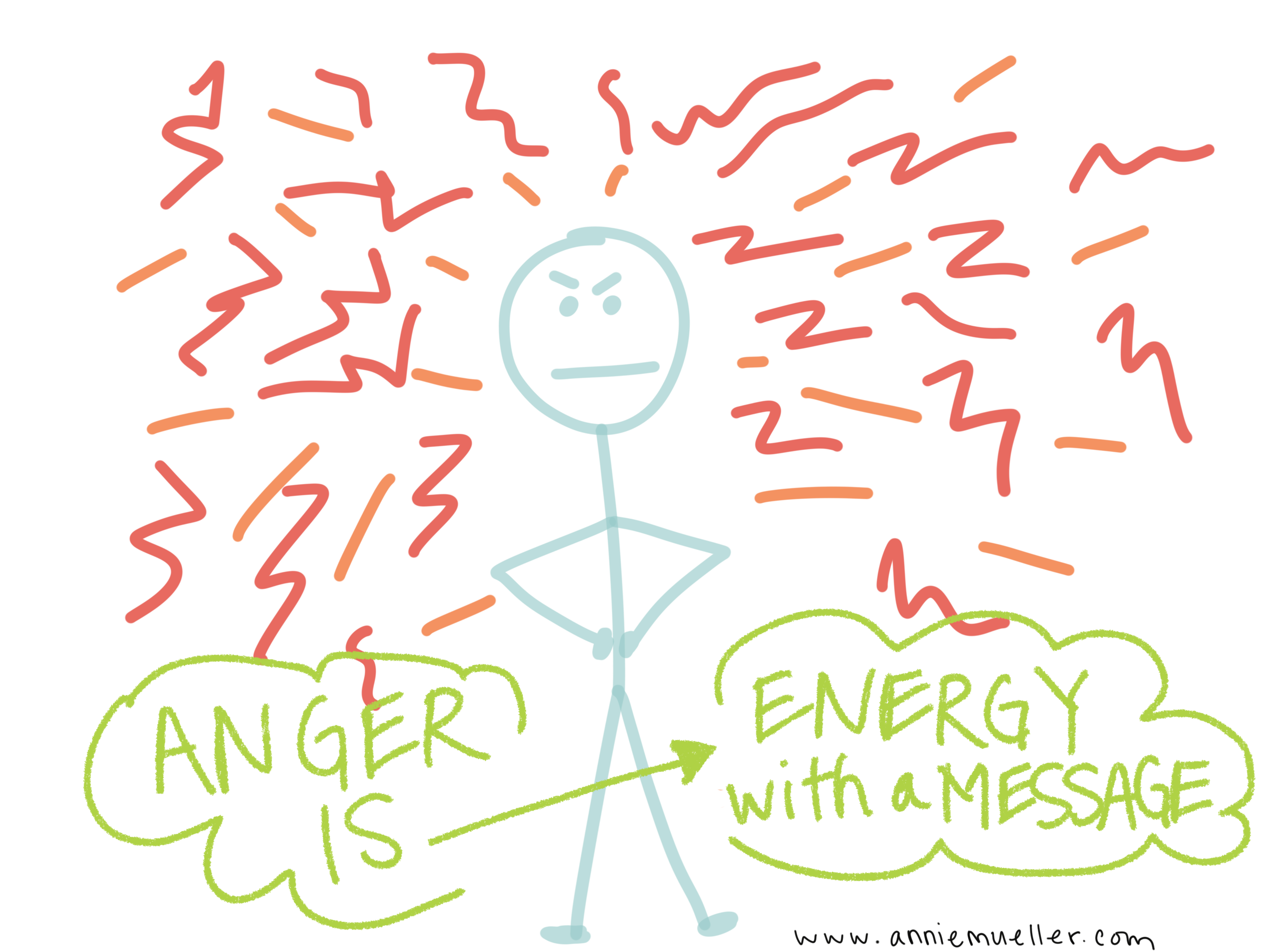 Anger is energy with a message