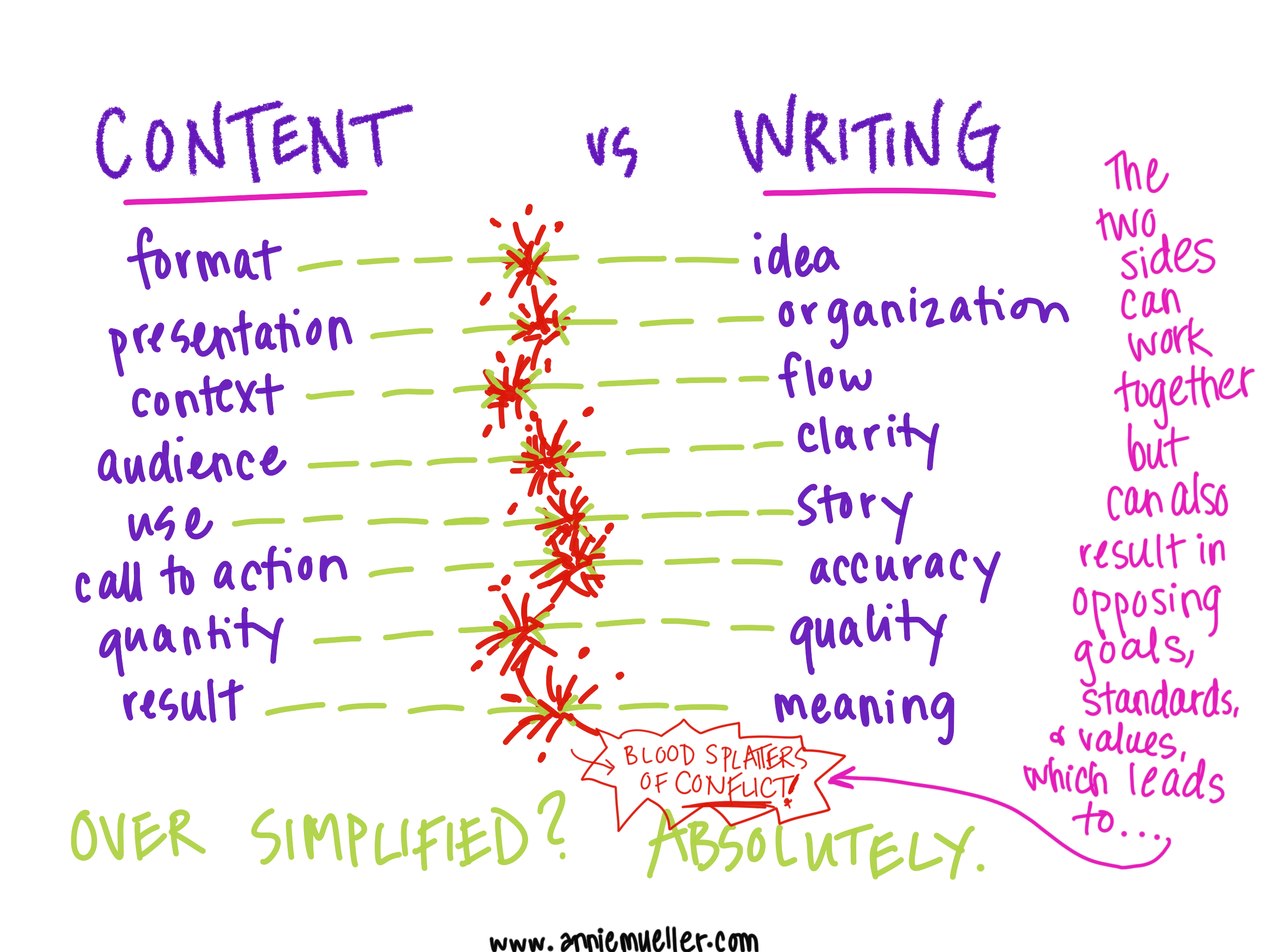 Writing vs content